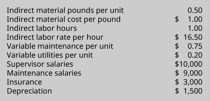 Indirect material, pounds per unit 0.50, Indirect material cost per pound $1, Indirect labor hours 1, Indirect labor rate per hour $16.50, Variable maintenance per unit $0.75, Variable utilities per unit $0.20, Supervisor salaries $10,000, Maintenance salaries $9,000, Insurance $3,000, Depreciation $1,500.