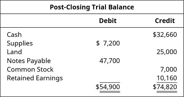 Post-Closing Trial Balance. Cash 32,660 credit. Supplies 7,200 debit. Land 25,000 credit. Notes payable 47,700 debit. Common stock 7,000 credit. Retained earnings 10,160 credit. Total debits 54,900, total credits 74,820.