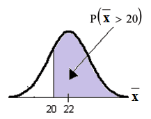 Normal distribution curve with values of 20 and 22 on the x-axis. Vertical upward line extends from point 20 to curve. The probability area begins from point 20 to the end of the curve.