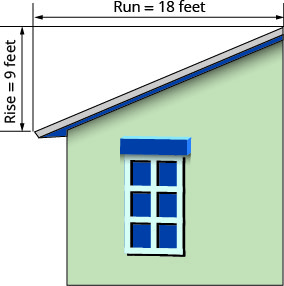 "This figure shows a house with a sloped roof. The roof on one half of the building is labeled ""pitch of the roof"". There is a line segment with arrows at each end measuring the vertical length of the roof and is labeled ""rise equals 9 feet"". There is a line segment with arrows at each end measuring the horizontal length of the root and is labeled ""run equals 18 feet""."