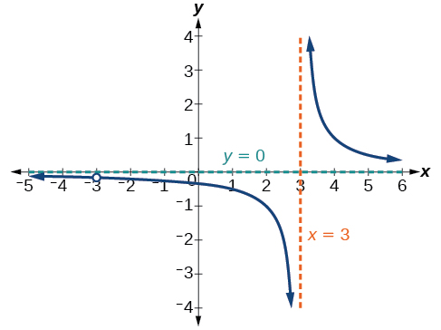 Graph of f(x)=1/(x-3) with its vertical asymptote at x=3 and its horizontal asymptote at y=0.