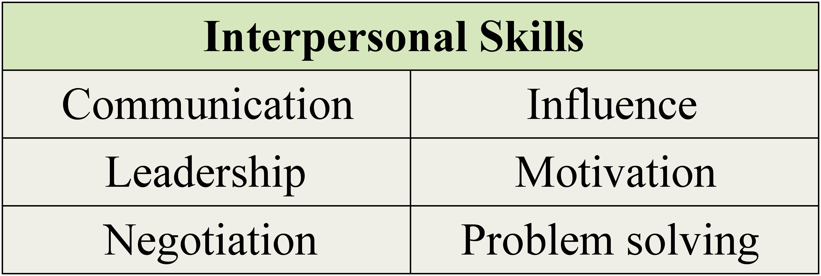 Interpersonal skills r...