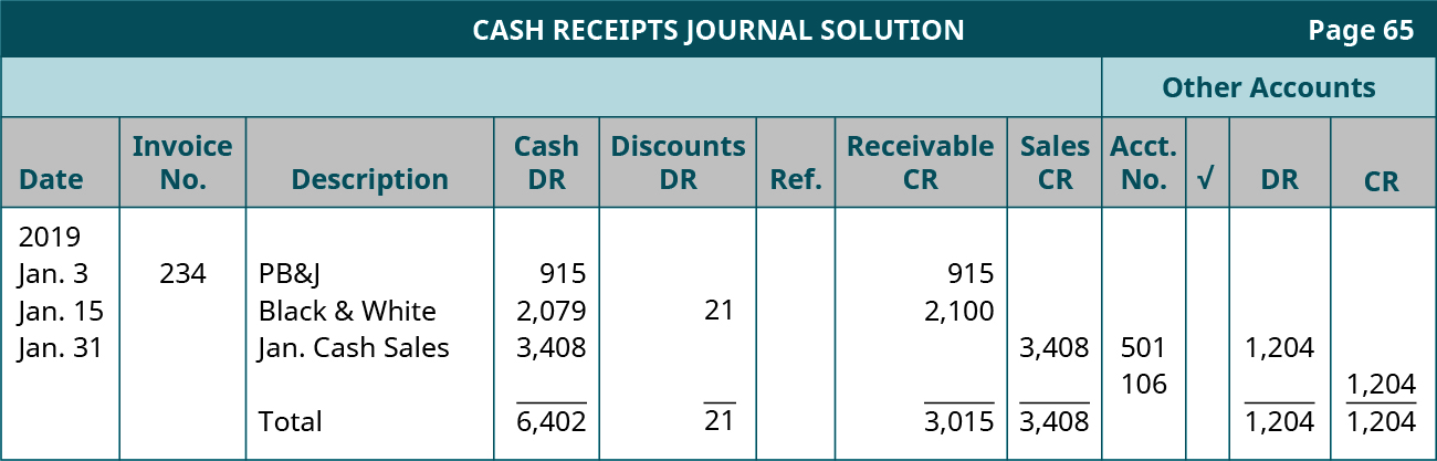 Cash Receipts Journal Solution, page 65. Twelve columns, labeled left to right: Date, Invoice Number, Description, Cash Debit, Sales Discount Debit, Reference, Accounts Receivable Credit, Sales Credit. The last four columns are headed Other Accounts: Account Number, Checkmark, Debit, Credit. Line One: January 3, 2019; 234; PB&J; 915; Blank; Blank; 915; Blank; Blank; Blank; Blank; Blank. Line two: January 15, 2019; Blank; Black & White; 2,079; 21; Blank; 2,100; Blank; Blank; Blank; Blank; Blank. Line Three: January 31, 2019; Blank; Jan. Cash Sales; 3,408; Blank; Blank; Blank; 3,408; 501; Blank; 1,204; Blank. Line Four: Blank; Blank; Blank; Blank; Blank; Blank; Blank; Blank; 106; Blank; 1,204. Line Five: Blank; Blank; Total; 6,402; 21; Blank; 3,015; 3,408; Blank; Blank; 1,204; 1,204.