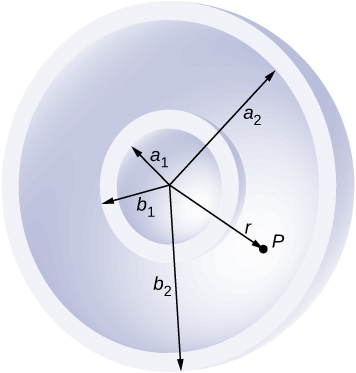 Figure shows two concentric circular shells. The inner and outer radii of the inner shell are a1 and a2 respectively. The inner and outer radii of the outer shell are a2 and b2 respectively. The distance from the center to a point P between the two shells is labeled r.