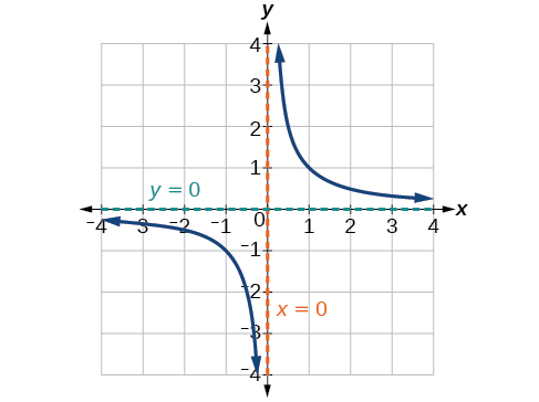 Graph of f(x)=1/x with its vertical asymptote at x=0 and its horizontal asymptote at y=0.