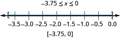 Negative 3.75 is less than or equal to x which is less than or equal to 0. There is a closed circle at negative 3.75 and a closed circle at 0 and shading between negative 3.75 and 0 on the number line. The interval notation is negative 3.75 and 0 within brackets.