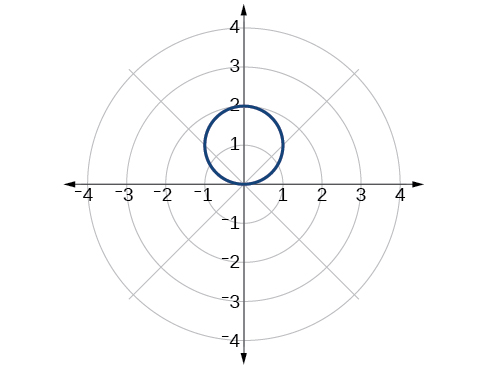 Graph of the given circle on the polar coordinate grid. Center is at (0,1), and it has radius 1.
