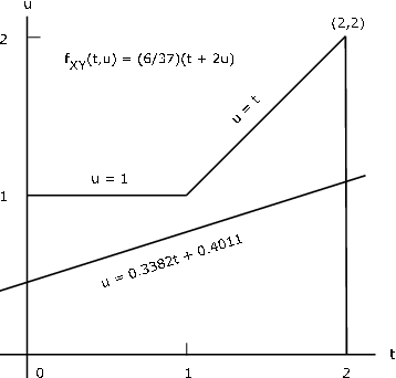 Figure one contains two lines in the first quadrant of a cartesian graph. The horizontal axis is labeled t, and the vertical axis is labeled u. The title caption reads f_xy (t, u) = (6/37)(t + 2u). The first line crosses the vertical axis one quarter of the way up the graph. It has a positive slope, and is labeled u = 0.3382t + 0.4011. It continues as a linear plot from one side of the graph to the other. The second line begins horizontally as one segment from the left to point (1, 1). The segment is labeled u = 1. After point (1, 1), the line moves upward with a positive, constant slope to point (2, 2). This segment is labeled u = t. At (2, 2) there is a vertical line continuing downward to point (2, 0).
