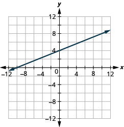 The figure shows a straight line graphed on the x y-coordinate plane. The x and y axes run from negative 12 to 12. The line goes through the points (negative 10, 0), (0, 4), and (10, 8).