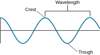 This figure shows a simple wave. Both the crest (or highest point of the wave) and the trough (or lowest part of the wave) are labeled. Also labeled is the wavelength, i.e. the distance between successive peaks.