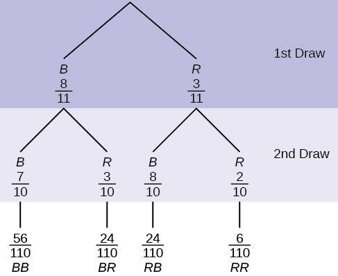 This is a tree diagram with branches showing probabilities of each draw. The first branch shows 2 lines: B 8/11 and R 3/11. The second branch has a set of 2 lines for each first branch line. Below B 8/11 are B 7/10 and R 3/10. Below R 3/11 are B 8/10 and R 2/10. Multiply along each line to find BB 56/110, BR 24/110, RB 24/110, and RR 6/110.