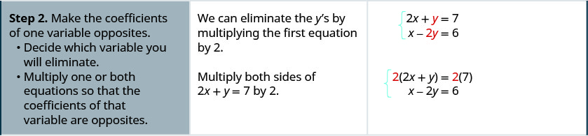 Step 2 is to make the coefficients of one variable opposites. First decide which variable you will eliminate. Multiply one or both equations so that the coefficients of that variable are opposites. We can eliminate the y's by multiplying the first equation by 2. We get 4x plus 2y equals 14.
