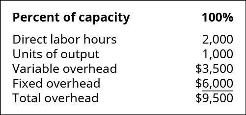 Percent of capacity: 100 percent. Direct labor hours 2,000. Units of output 1,000. Variable overhead 3,500. Fixed overhead $6,000. Total overhead $9,500.
