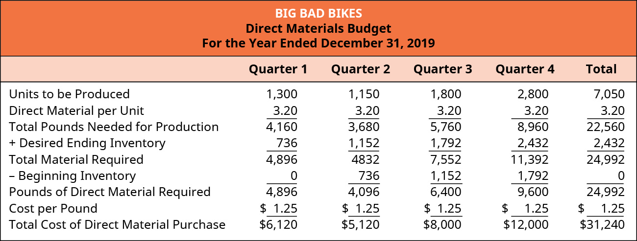 Big Bad Bikes, Direct Materials Budget, For the Year Ending December 31, 2019, Quarter 1, Quarter 2, Quarter 3, Quarter 4, and Total (respectively): Units to be produced, 1,300, 1,150, 1,800, 2,800, 7,050; Times Direct material per unit, 3.20 3.20 3.20 3.20 3.20; Total pounds needed for production, 4,160, 3,680, 5,760, 8,960, 22,560; Plus Desired ending inventory, 736, 1,152, 1,792, 2,432, 2,432; Equals Total material required, 4,876, 4,832, 7,552, 11,392, 24,992; Less beginning inventory, 0, 736, 1,152, 1,792, 0; Equals Pounds of direct material required, 4,896, 4,096, 6,400, 9,600, 24,992; Cost per pound, $1.25, 1.25, 1.25, 1.25, 1.25; Total cost of direct material purchase, $6,120, 5,120, 8,000, 12,000, 31,240.