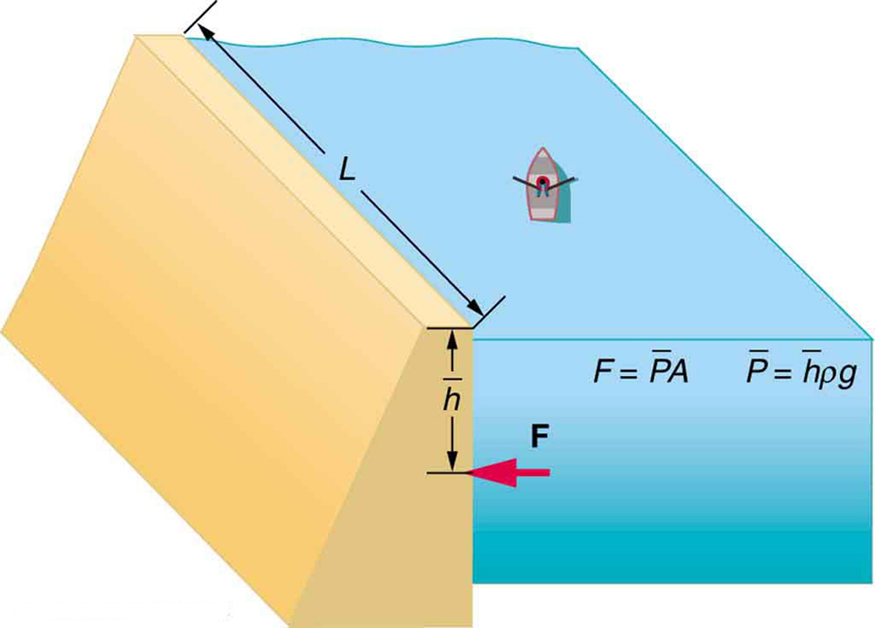 Variation of Pressure with Depth in a Fluid