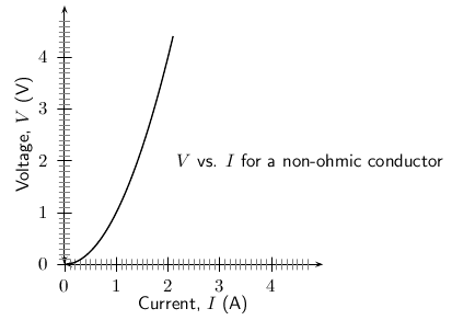 experiment ohmic resistance and ohm s law Where v is the potential difference between two points which include a resistance  ohm's law is called ohmic or linear  experiment on ohm's law for .