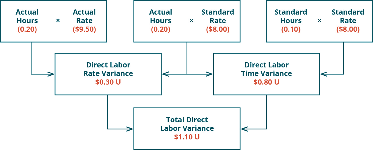 There are three top row boxes. Two, Actual Hours (0.20) times Actual Rate ($9.50) and Actual Hours (0.20) times Standard Rate ($8.00) combine to point to a Second row box: Direct Labor Rate Variance $0.30 U. Two top row boxes: Actual Hours (0.20) times Standard Rate ($8.00) and Standard Hours (0.10) times Standard Rate ($8.00) combine to point to Second row box: Direct Labor Time Variance $0.80 U. Notice the middle top row box is used for both of the variances. Second row boxes: Direct Labor Rate Variance $0.30 U and Direct Labor Time Variance $0.80 U combine to point to bottom row box: Total Direct Labor Variance $1.10 U.
