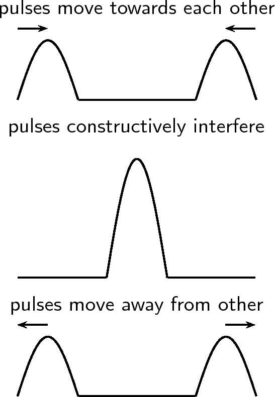 Interference (wave propagation) - , the free encyclopedia
