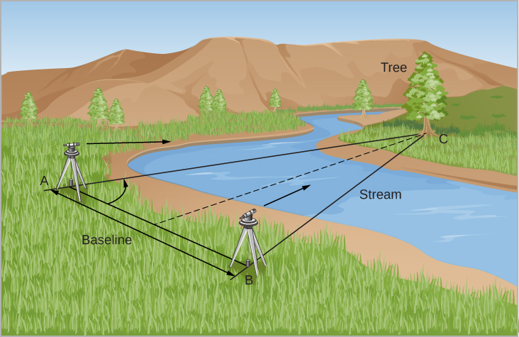"""Illustration of the Triangulation Method. In this illustration a surveyor's transit is shown at two positions along a stream of water. Position """"A"""" is at the center left of this image, and position """"B"""" is just below the center of the illustration. They are separated by a distance labeled """"Baseline,"""" with a black line drawn connecting the two. Both instruments are being used to measure the distance to a tree on the far side of the stream which is located at the upper right corner in the illustration. The tree is labeled """"C."""" Black lines are drawn from positions """"A"""" and """"B"""" to the tree at """"C"""" to create the triangle ABC. A dashed line is drawn from the center of the baseline to point """"C."""" A curved arrow is drawn from the baseline to the line AC to represent the angle between the baseline and line AC."""