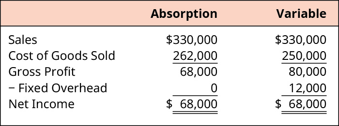 Absorption and Variable, respectively. Sales $330,000, $330,000. Less Cost of Goods Sold 262,000, 250,000. Equals Gross Profit 68,000, 80,000. Less Fixed Overhead 0, 12,000. Equals Net Income $68,000, $68,000.