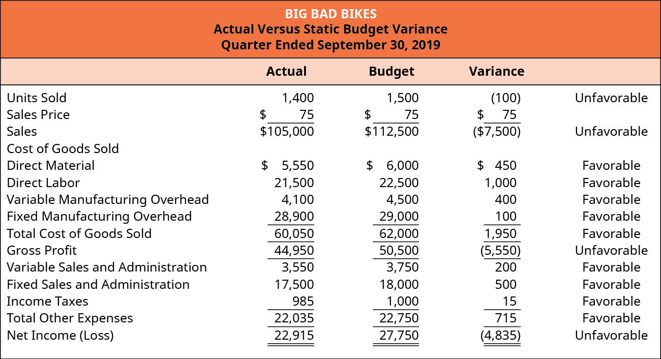 Big Bad Bikes, Actual Versus Static Budget Variance, For the Quarter Ending September 30, 2019: Actual, Budget, Variance (respectively): Units Sold 1,400, 1,500, (100) unfavorable Sales price $75, $75, $75; Sales 105,000, 112,500, (7,500) unfavorable; Cost of goods sold: Direct material $5,550, 6,000, 450 favorable; Direct labor per unit 21,500, 22,500, 1,000 favorable; Variable manufacturing overhead 4,100, 4,500, 400 favorable; Fixed manufacturing overhead 28,900, 29,000, 100 favorable Equals Total cost of goods sold 60,050, 62,000, 1,950 favorable and Gross profit of 44,950, 50,500, (5,550) unfavorable. Variable sales and admin 3,550, 3,750, 200 favorable; Fixed sales and admin 17,500, 18,000, 500 favorable; Income taxes 985, 1,000, 15 favorable Equals Total other expenses 22,035, 22,750, 715 favorable Equals Net income of 22,915, 27,750, (4,835) unfavorable.