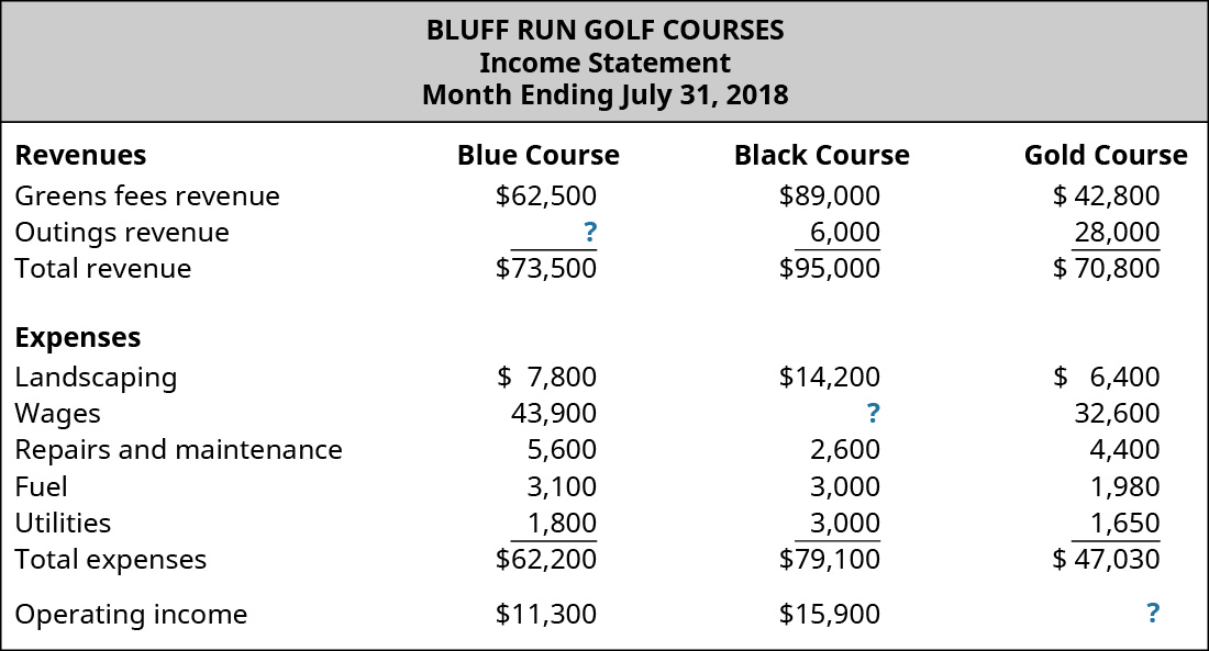 Bluff Run Golf Courses, Income Statement, Month Ending July 31, 2018 for the Blue Course, Black Course, and Gold Course, respectively: Revenues: Greens fees revenue $62,500, $89,000, $42,800; Outings revenue, $?, $6,000, $28,000; Total revenue, $73,500, $95,000, $70,800; Expenses: Landscaping $7,800, $14,200, $6,400; Wages, $43,900, $?, $32,600; Repairs and maintenance, $5,600, $2,600, $4,400; Fuel, $3,100, $3,000, $1,980; Utilities, $1,800, $3,000, $1,650; Total expenses, $62,200, $79,100, $47,030; Operating income $11,300, $15,900, $?.