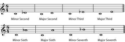 Major and Minor Intervals (IntervalFig10.png)