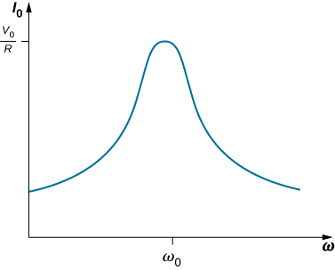 Figure shows a graph of I0 versus omega. The curve ascends gradually, has one blunt peak at the centre and then gradually descends to its original value. The y-value at the peak is V0 by R and the x-value is omega 0.