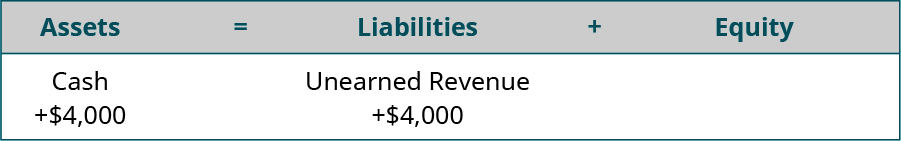 Assets equal Liabilities plus Equity. Cash is listed under Assets, with plus $4,000 under Cash. Unearned Revenue is listed under Liabilities, with plus $4,000 under Unearned Revenue.