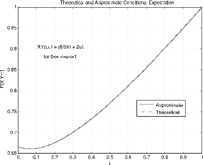Figure two is a graph titled, theoretical and approximate conditional expectation. The horizontal axis is labeled, t, and the vertical axis is labeled E[X | Y = t]. The values on the horizontal axis are from 0 to 1 in increments of 0.1. The values on the vertical axis range from 0.65 to 1 in increments of 0.05. There is a caption inside the graph that reads fXY (t, u) = (6/5)*(t + 2u), for 0 ≤ t  ≤ u ≤ 1. There are two plots on this graph. The first is a solid, smooth line labeled Approximate. the second is a smooth, dashed line, labeled theoretical. Both lines follow the same path on the graph, and are so closely fitted that they are nearly indistinguishable. They begin on the lower left side, at approximately (0, 0.67), and continue towards the right with a slightly negative slope for a very small segment, until approximately (0.08, 0.66), where the plots begin gradually increasing at an increasing rate. By midway across the graph, at approximately (0.4, 0.74), the slope of the graph remains positive and constant, and continues in a linear fashion from this point to the top-right corner of the graph, at  (1, 1).
