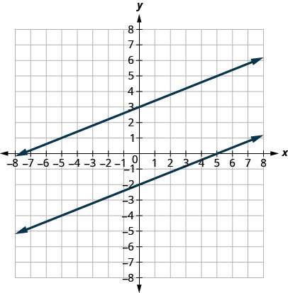 This figure shows the graph of a two straight lines on the x y-coordinate plane. The x-axis runs from negative 8 to 8. The y-axis runs from negative 8 to 8. The first line goes through the points (0, 3) and (5, 5). The second line goes through the points (0, negative 2) and (5, 0). The lines are parallel meaning they will always be the same distance apart and never intersect. They are slanted by the same angle.