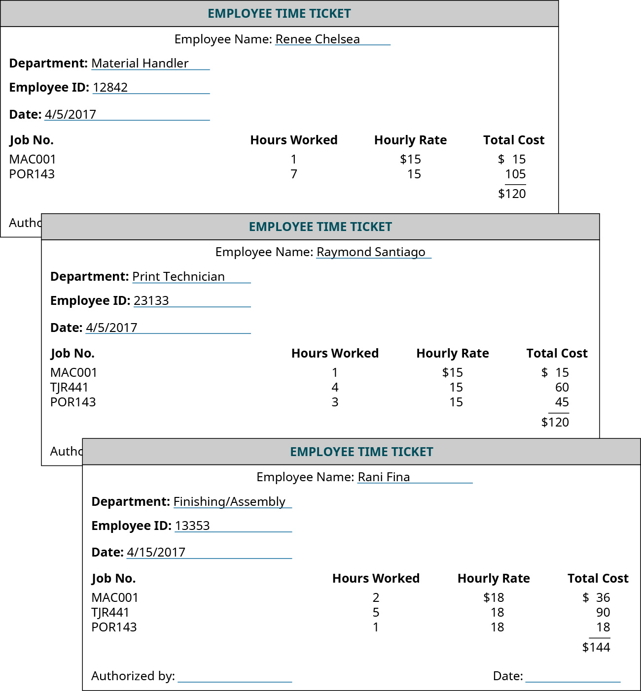 "Three forms labeled ""Employee Time Ticket."" They each have a place to fill out the Employee Name, Department, Employee ID, and Date. Then there are four columns the form with headings: ""Job No."", ""Hours Worked"", ""Hourly Rate"", and ""Total Cost"". The first ticket is Renee Chelsea, material handler, ID# 12842, 4/5/2017 with the following information: MAC001 1, 15, 15; POR143, 7,15,105. Her total cost is added to be 120. The second ticket is Raymond Santiago, Print Technician, ID#23133, 4/5/2017 with the following information: MAC001 1, 15, 15; TJR441 4, 15, 60, POR143, 3, 15, 45. His total is 120. The last ticket is Rani Fina, Finishing/Assembly, ID#13353, 4/15/2017 with the following information: MAC001, 2, 18, 36; TJR441 5, 18, 90; POR143, 1, 18, 18; for a total of 144. Each ticket has a place on the bottom to be authorized with a signature and a date."