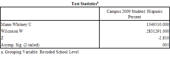 anova dissertations T-test vs anova gathering and calculating statistical data to acquire the mean is often a long and tedious process the t-test and the one-way analysis of variance.