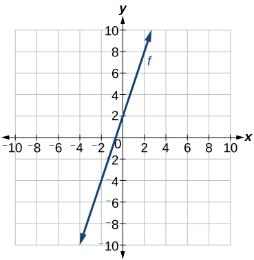 This figure shows an increasing function graphed on an x y coordinate plane. The x axis is labeled from negative 10 to 10. The y axis is labeled from negative 10 to 10. The function passes through the points (0, 2) and (-2, -4). These points are not labeled on this graph.