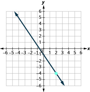 The graph shows the x y-coordinate plane. The x and y-axes each run from negative 9 to 9. The point (2, negative 4) is plotted. A line intercepts the x-axis at (negative 2 thirds, 0), intercepts the y-axis at (0, negative 1), and passes through the point (2, negative 4).