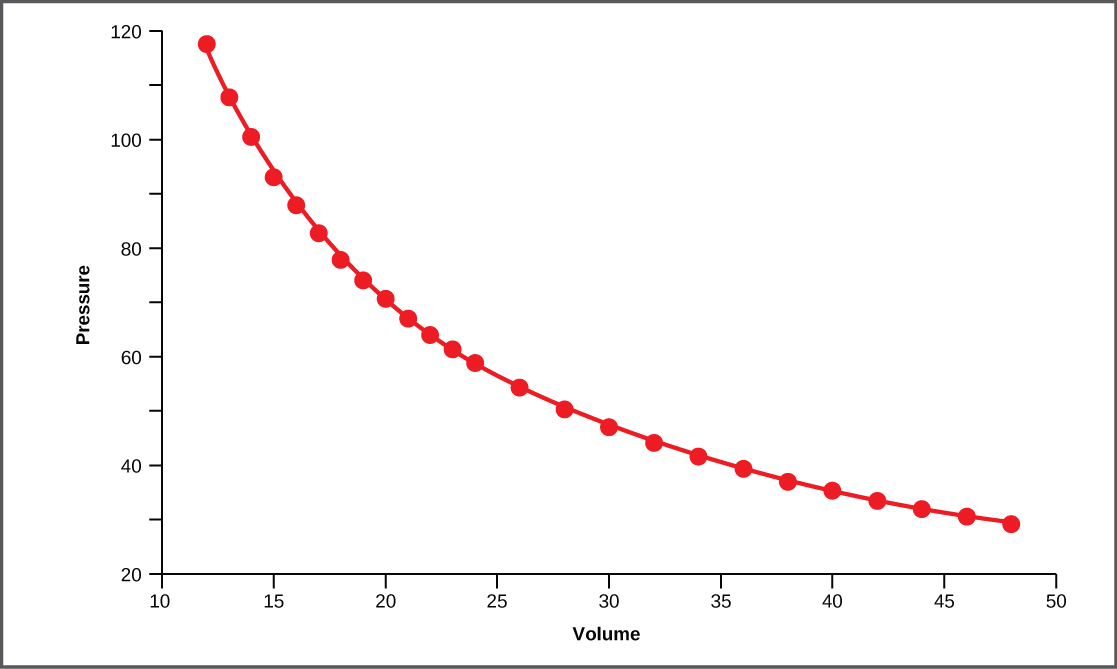 In this graph, pressure is plotted against volume. The line curves downward steeply at first, then more gradually.