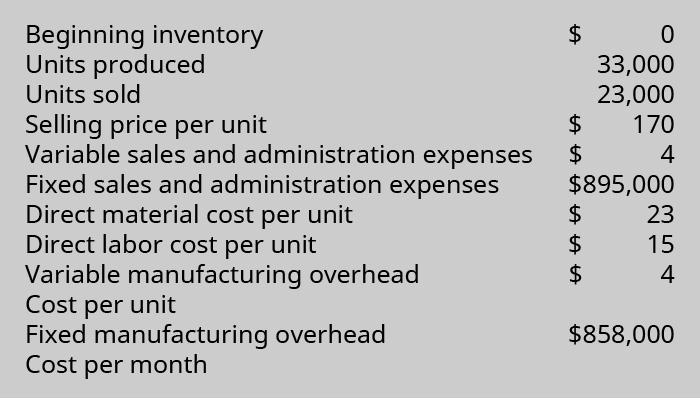 Beginning inventory $0. Units produced 33,000. Units sold 23,000. Selling price per unit $170. Variable sales and administration expenses $4. Fixed sales and administration expenses $895,000. Direct material cost per unit $23. Direct labor cost per Unit $15. Variable manufacturing overhead cost per unit $4. Fixed manufacturing overhead cost per month $858,000.
