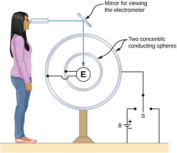Figure shows a circle labeled E. It is surrounded by two concentric circles with slits in them. These are labeled two concentric conducting spheres. Two terminals of E are connected, one to each circle. The outer circle is connected to a switch S, which switches between two terminals of a battery. There is a slanted plate at the top of the circles labeled mirror for viewing the electrometer. A person views the mirror through a scope. The line of view is reflected from the mirror to E.