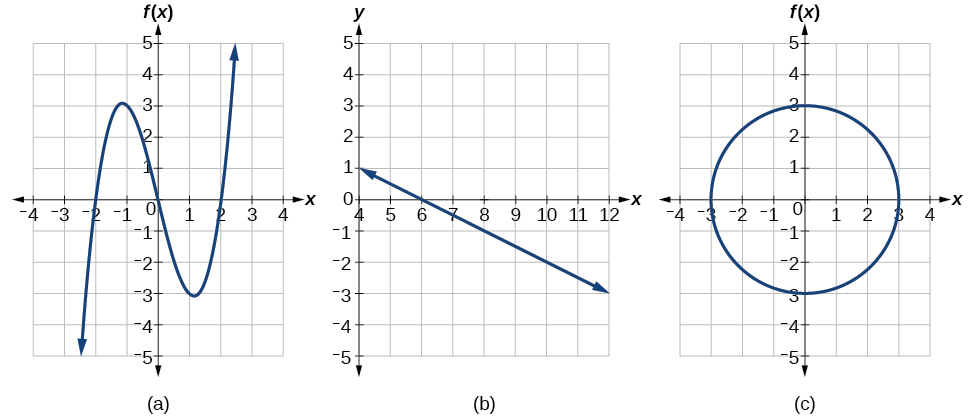 Graph of a polynomial.