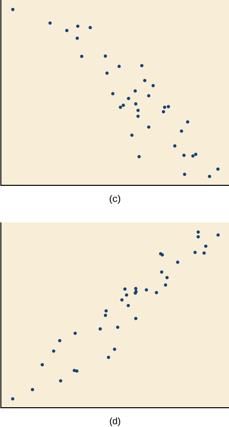 Side-by-side scatter plots. The first has a strong negative correlation with all the points spaced out evenly near the top and center, but more spread out near the bottom. The second has a strong positive correlation, with the points more spread out near the bottom and closer together near the center and top.