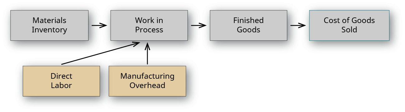 "A flow chart with two tiers. The top tier shows flows from left to right from ""Materials Inventory"", to ""Work in Process"", to ""Finished Goods"", to ""Cost of Goods Sold. The bottom tier shows two boxes pointing to the ""Work in Process"" account, labeled ""Direct Labor"" and ""Manufacturing Overhead."""