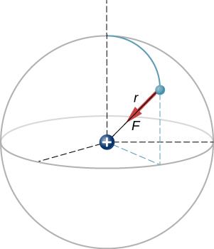 A positive charge is shown at the center of a sphere of radius r. An electron is depicted as a particle on the sphere. The force on the electron is along the radius, toward the nucleus.