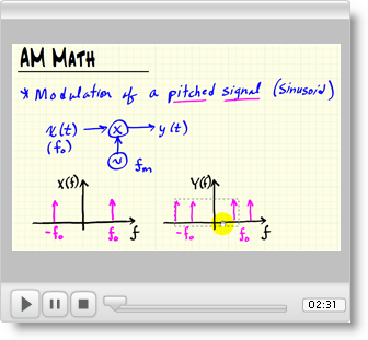 Figure 2 (mod_am-math-modulation-pitched.html)