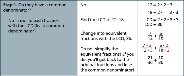 """In this figure, we have a table with directions on the left, hints or explanations in the middle, and mathematical statements on the right. On the first line, we have """"Step 1. Do they have a common denominator? No – rewrite each fraction with the LCD (least common denominator)."""" To the right of this, we have the statement """"No. Find the LCD 12, 18."""" To the right of this, we have 12 equals 2 times 2 times 3 and 18 equals 2 times 3 times 3. The LCD is hence 2 times 2 times 3 times 3, which equals 36. As another hint, we have """"Change into equivalent fractions with the LCD,. Do not simplify the equivalent fractions! If you do, you'll get back to the original fractions and lose the common denominator!"""" To the right of this, we have 7/12 plus 5/18, which becomes the quantity (7 times 3) over the quantity (12 times 3) plus the quantity (5 times 2) over the quantity (18 times 2), which becomes 21/36 plus 10/36."""