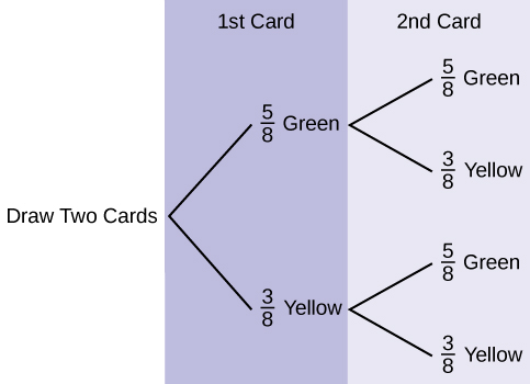 This is a tree diagram with branches showing probabilities of each draw. The first branch shows two lines: 5/8 Green and 3/8 Yellow. The second branch has a set of two lines (5/8 Green and 3/8 Yellow) for each line of the first branch.