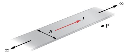 This picture shows a flat, infinitely long sheet of width a that carries a current I uniformly distributed across it. Point P is in the plane of the sheet and at a distance x from one edge.