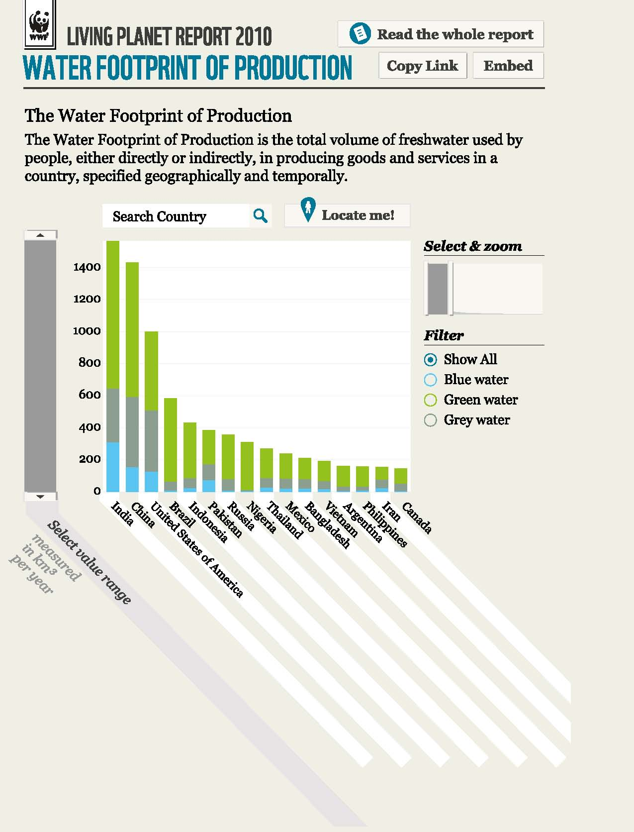 Water Footprint of Production of Select Countries