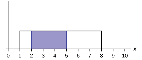 This graph shows a uniform distribution. The horizontal axis ranges from 0 to 10. The distribution is modeled by a rectangle extending from x = 1 to x = 8. A region from x = 2 to x = 5 is shaded inside the rectangle.