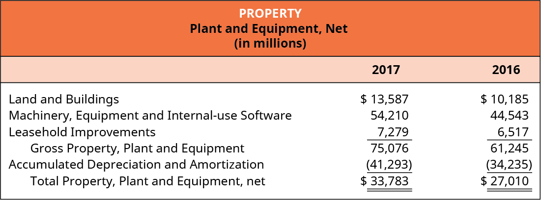 Property. Plant and Equipment, Net (in millions). For 2017 and 2016, respectively. Land and Buildings $13,587, $10,185; Machinery, Equipment, and Internal-use Software 54,210, 44,543; Leasehold Improvements 7,279, 6,517; Gross Property, Plant and Equipment 75,076, 61,245; Accumulated Depreciation and Amortization (41,293), (34,235); Total Property, Plant and Equipment, net $33,783, $27,010.