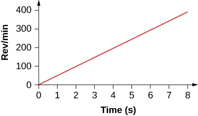 Figure is a graph of the angular velocity in rev per minute plotted versus time in seconds. Angular velocity is zero when the time is equal to zero and increases linearly with time.